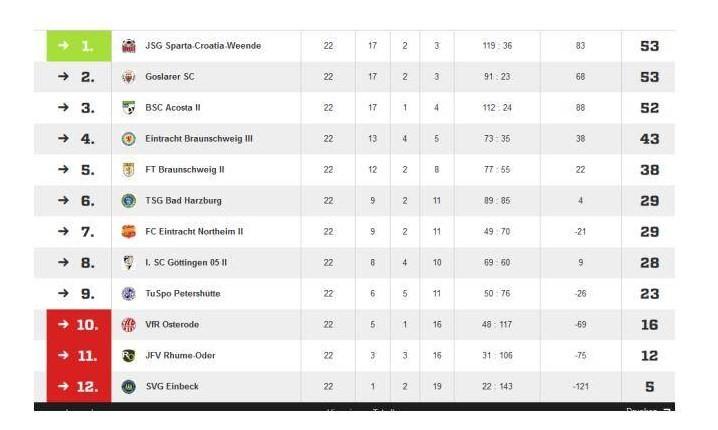 U14 hält Bezirksliga