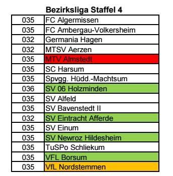 Vorläufige Staffeleinteilung Bezirk Hannover