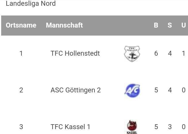 TFC Hollenstedt übernimmt die Tabellenführung